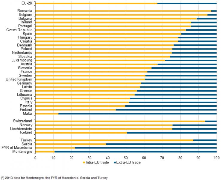 Figure 1 Brexit (Eurostat)