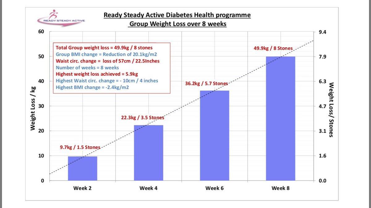 Diabetes Programme - Ready Steady Active ()