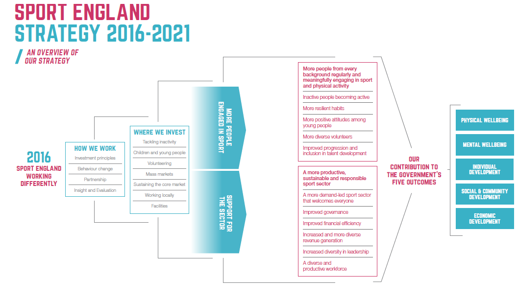 Sport England Stratefy Overview Image ()