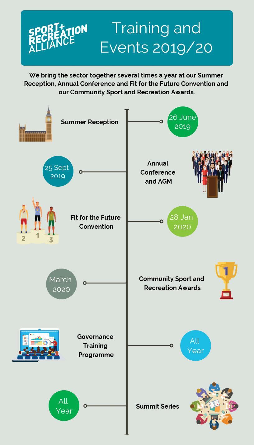 events timeline ()