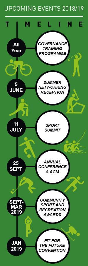 Event Timeline ()